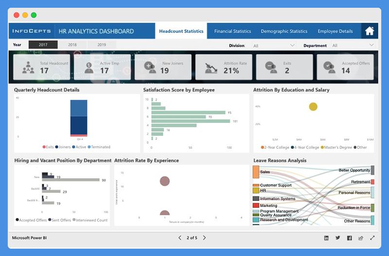 Human Resources Analytics